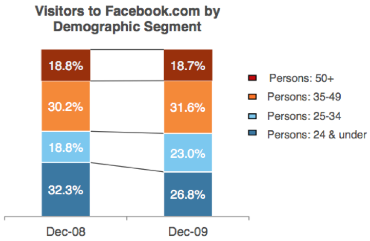 FacebookDemographics