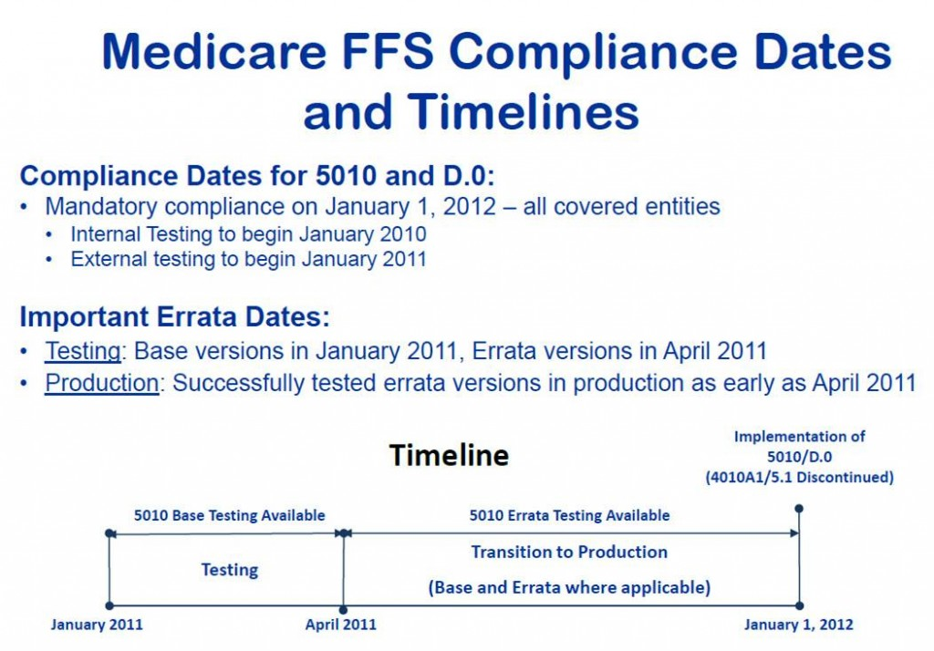 Medicare FFS Compliance Dates and Timelines