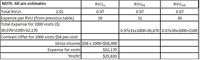 RVU for CPT Codes Table