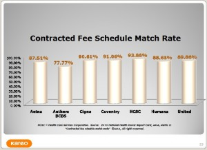 Contracted Fee Schedule Match Rate