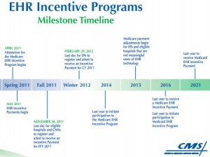 EHR Incentive Programs Timeline - Providers have until Monday, October 3 to begin their 90-day reporting period for the Medicare EHR program