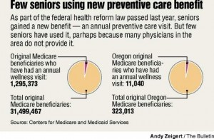 What You Need to Know About Annual Wellness Visits for Medicare ...