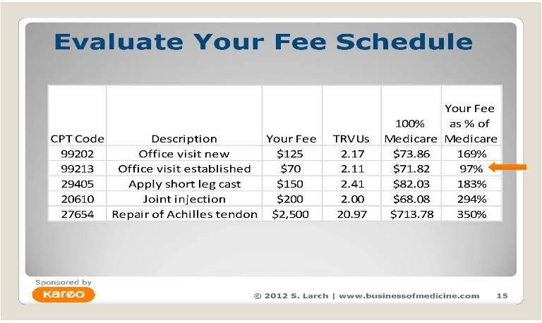 Sara recommends that practices use Medicare rates as the benchmark to use in setting their fees. Even though not all practices accept Medicare, RVUs are the methodology upon which CMS sets its payment schedule.