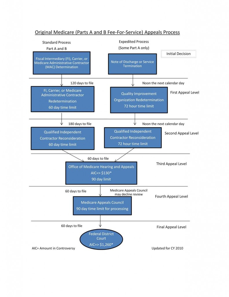 Medicare also provides free resources such as this diagram that depicts the appeals process visually and helps you when managing denials