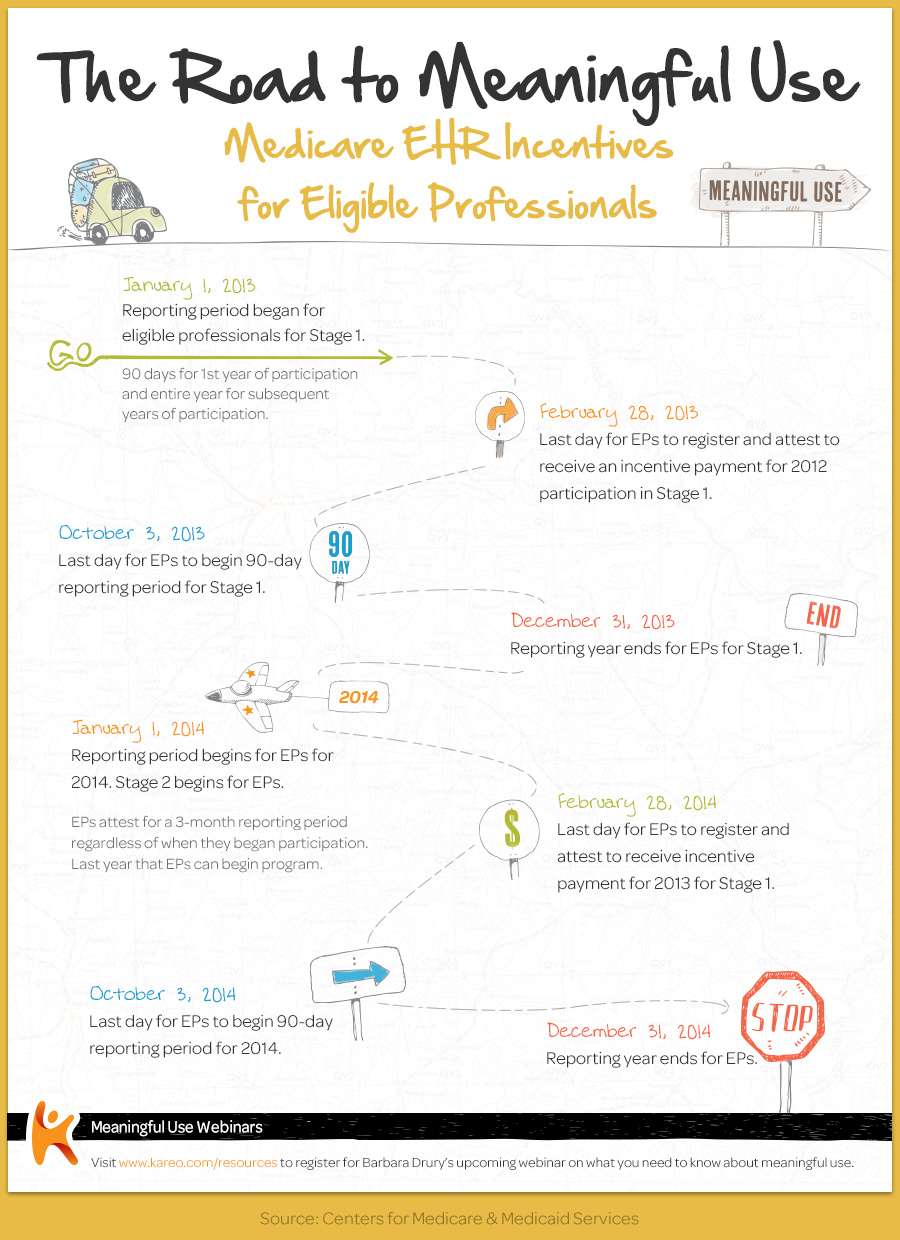 Meaningful use timeline for eligible professionals