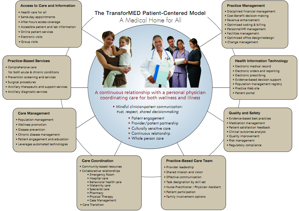 patient-centered care information from Kareo