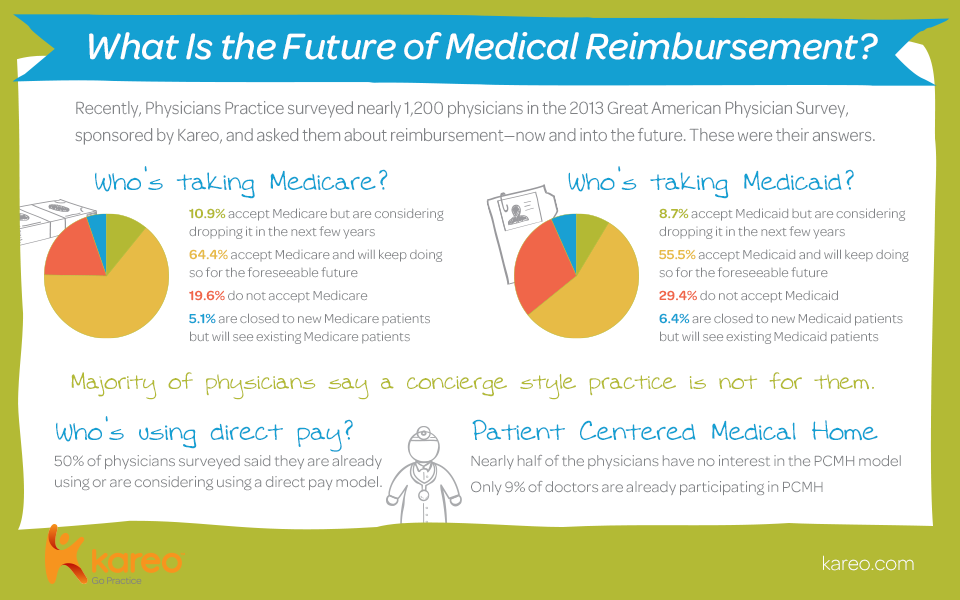 2013 Great American Physician Survey sponsored by Kareo
