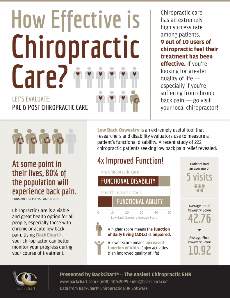 BackChart Chiropractic infographic