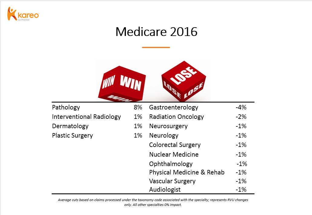 The Medicare Fee Schedule and Your Specialty: What's the
